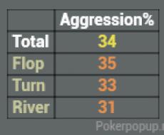 Aggression - привязан к AGG