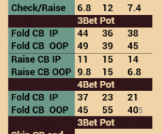 Fold vs  Cbet - привязан к Fold vs Cbet Flop