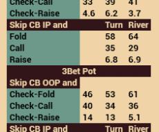 Skip CB - привязан к Cbet Turn