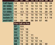 Cold Call - привязан к Cold Call