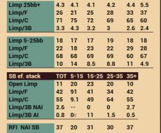 Limp - привязан к RFI SB