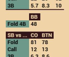 vs Steal - привязан к Fold vs Steal