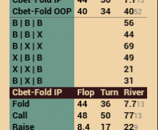 Cbet Flop - привязан к Cbet Flop