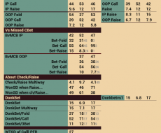 PostFlop - привязан к Fold vs Cbet Turn