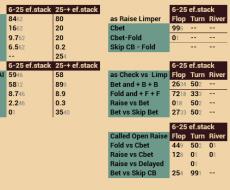 BB vs SB - привязан к Isolate Bb vs SB