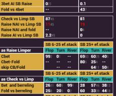 BB vs SB - привязан к BB Fold vs Steal SB
