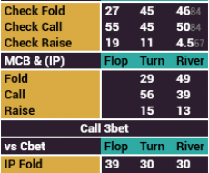 Postflop 3betpot - привязан к BB Stack