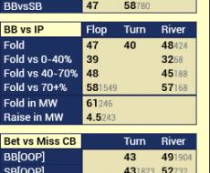 vs Cbet - привязан к Fold vs Cbet Flop