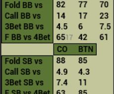 Fold vs Steal - привязан к Cold Call