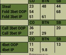 Steal - привязан к RFI [CO-BTN]