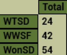 WTSD - привязан к NickName