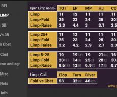 Limp - привязан к Vpip