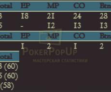 1й Префлоп Поп Ап
