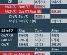 Поп Ап при игре БТН против ББ, ББ против БТН