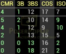 Preflop SB 3Max SBvBU
