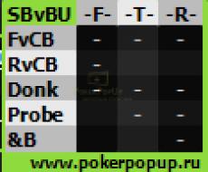 3-й Постфлоп - СБ против БТН