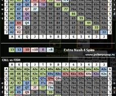 Чарты Колла (против ФИШа и против РЕГа)