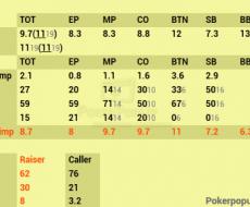 Preflop - привязан к TOT Cold Call
