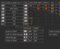 Fold vs 3bet – привязан к аббревиатуре F3b