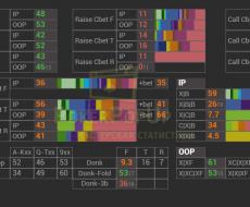 vsCbet [3bp] – привязан к аббревиатуре F FL, когда игрок сделал колл 3бета( Переключатель Preflop – позволяет открыть доп. Попап по префлопу)