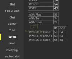 WTSD – привязан к cтате Vpip