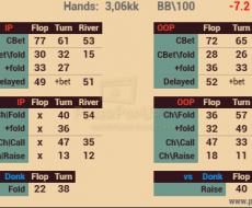 Поп Ап Cbet[3bp] привязан к 3Bet