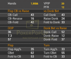 Flop - привязан к Flop Cbet\Fold vs Cbet Flop