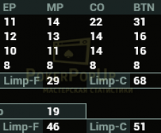 Preflop привязан к - Vpip|Pfr