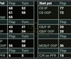 Cbet привязан к - Cbet F | Cbet T