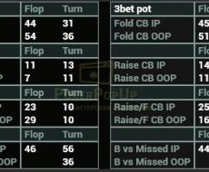 vs Cbet привязан к - Fold vs Cbet Flop-Turn