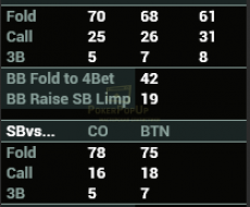 Resteal привязан к - Fold vs Steal