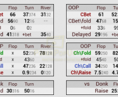 Cbet [3bp] - привязан к Cbet Flop [3bp]
