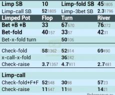 SB - привязан к Opem-Limp Fold SB | Raise 1st SB