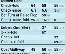 Cbet OOP - привязан к Cbet Flop