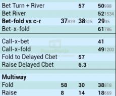 Fold to Cbet OOP - привязан к Cbet Flop