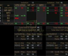 vs 3bet - привязан к AG% Turn